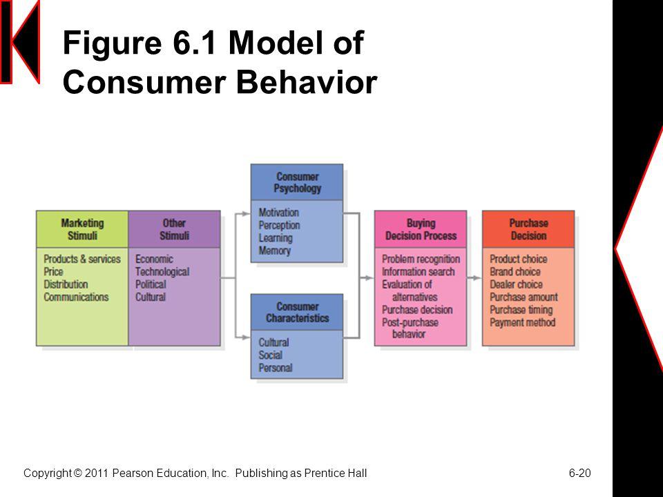 Figure 6.1 Model of Consumer Behavior Copyright © 2011 Pearson Education, Inc. Publishing as Prentice Hall 6-20