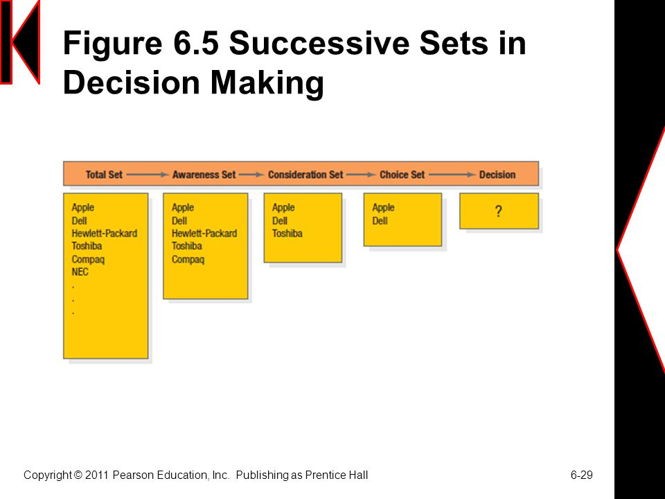Figure 6.5 Successive Sets in Decision Making Copyright © 2011 Pearson Education, Inc. Publishing as Prentice Hall 6-29