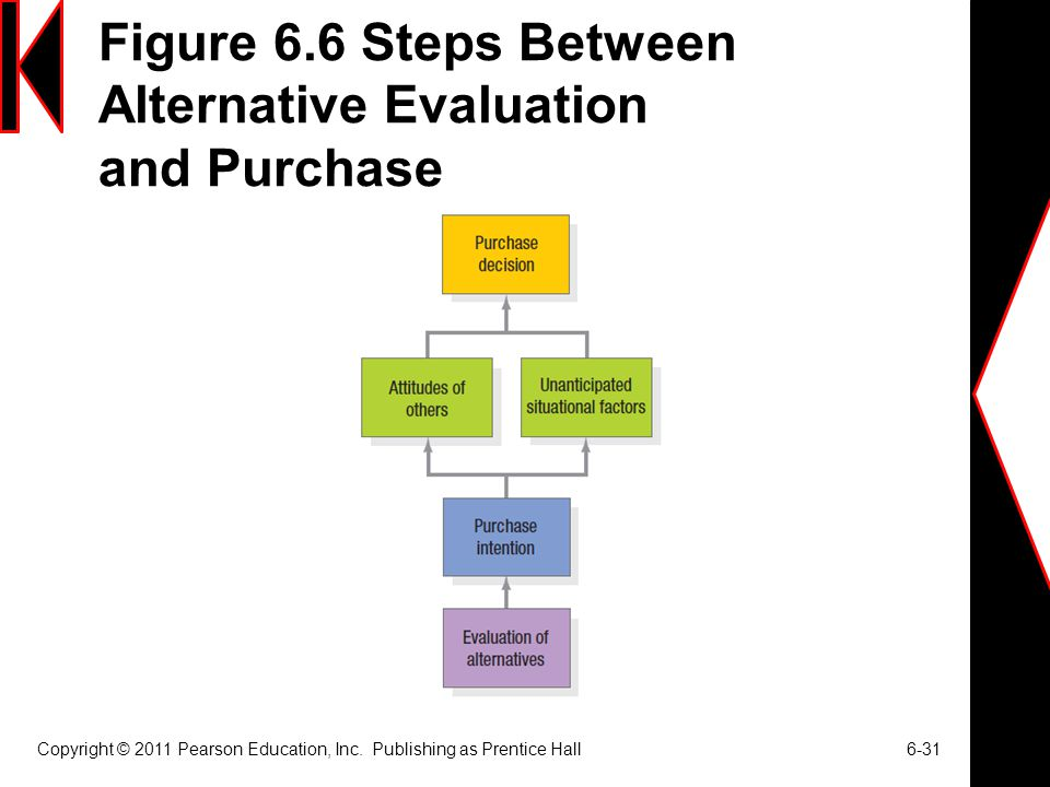 Figure 6.6 Steps Between Alternative Evaluation and Purchase Copyright © 2011 Pearson Education, Inc.