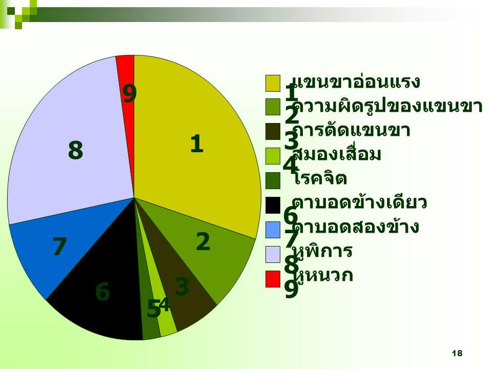 17 ร้อยละของสาเหตุ ที่ทำให้เกิด ภาวะทุพพลภาพใน ผู้สูงอายุไทย
