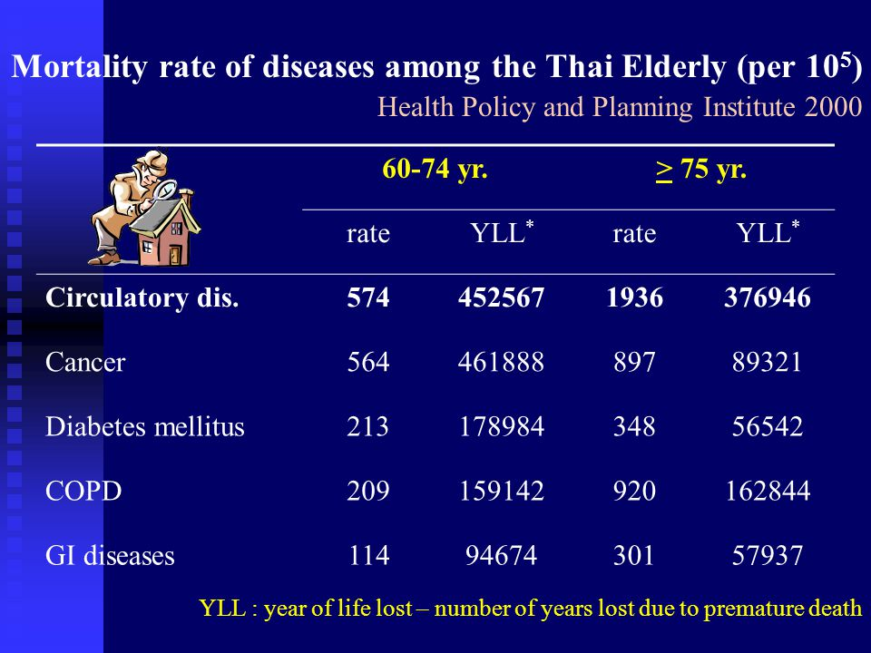 Chronic diseases influenced long term disability Health System Research Institute 1998 Odds ratioAR * Pop.AR ** Accident--421217.2 Stroke16.89788190.7