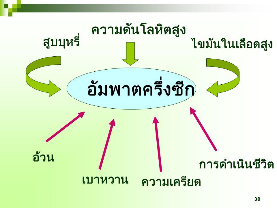 29 สาเหตุการเสียชีวิตในผู้สูงอายุไทยต่อ ประชากรแสนคน สำนักนโยบายและแผน 2543 60-74 ปี > 75 ปี rateYLL * rateYLL * โรคในระบบ ไหลเวียนเลือด 5744525671936