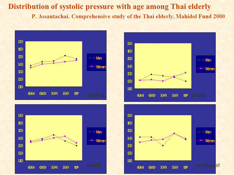 Distribution of systolic pressure with age among Thai elderly P. Assantachai. Comprehensive study of the Thai elderly. Mahidol Fund 2000 centralnorth
