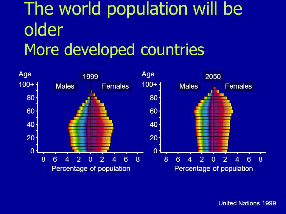 United Nations 1999 864202468 0 20 40 60 80 100+ Age MalesFemales 1999 Percentage of population 864202468 MalesFemales 2050 Percentage of population 0