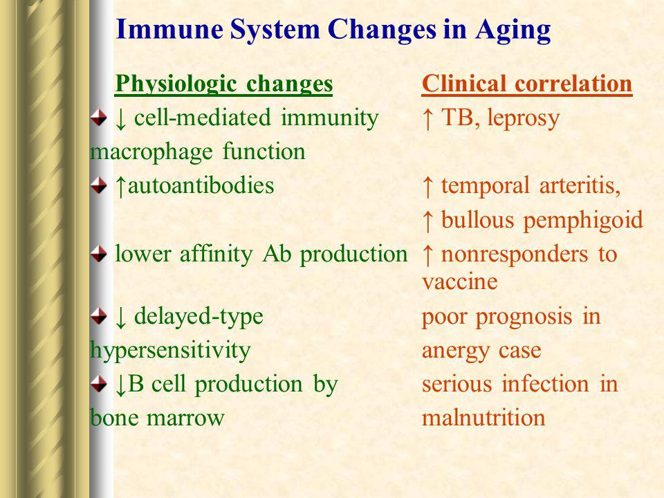 Immune System Changes in Aging Physiologic changesClinical correlation ↓ cell-mediated immunity ↑ TB, leprosy macrophage function ↑autoantibodies ↑ te