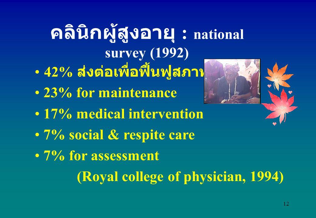 12 42% ส่งต่อเพื่อฟื้นฟูสภาพ 23% for maintenance 17% medical intervention 7% social & respite care 7% for assessment (Royal college of physician, 1994