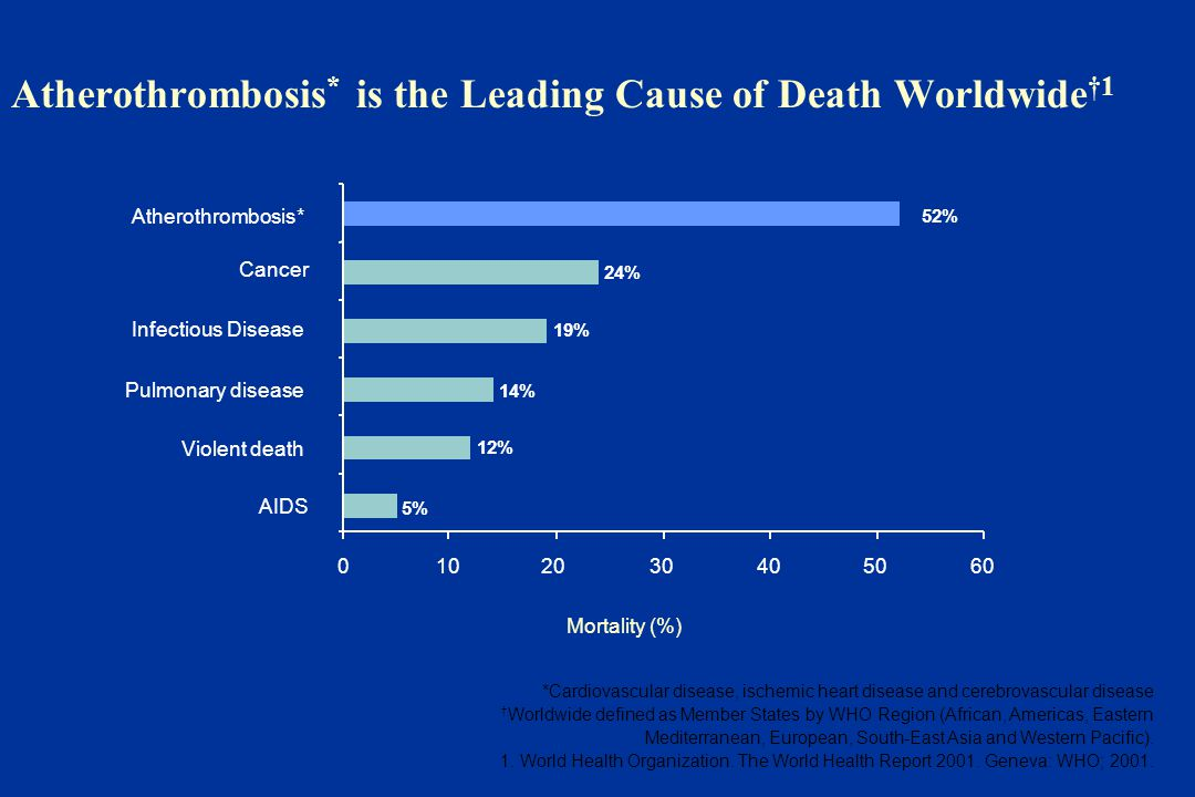 Atherothrombosis * is the Leading Cause of Death Worldwide †1 52% 5% 12% 14% 19% 24% 0102030405060 Atherothrombosis* Cancer Infectious Disease Pulmonary disease Violent death AIDS Mortality (%) *Cardiovascular disease, ischemic heart disease and cerebrovascular disease † Worldwide defined as Member States by WHO Region (African, Americas, Eastern Mediterranean, European, South-East Asia and Western Pacific).
