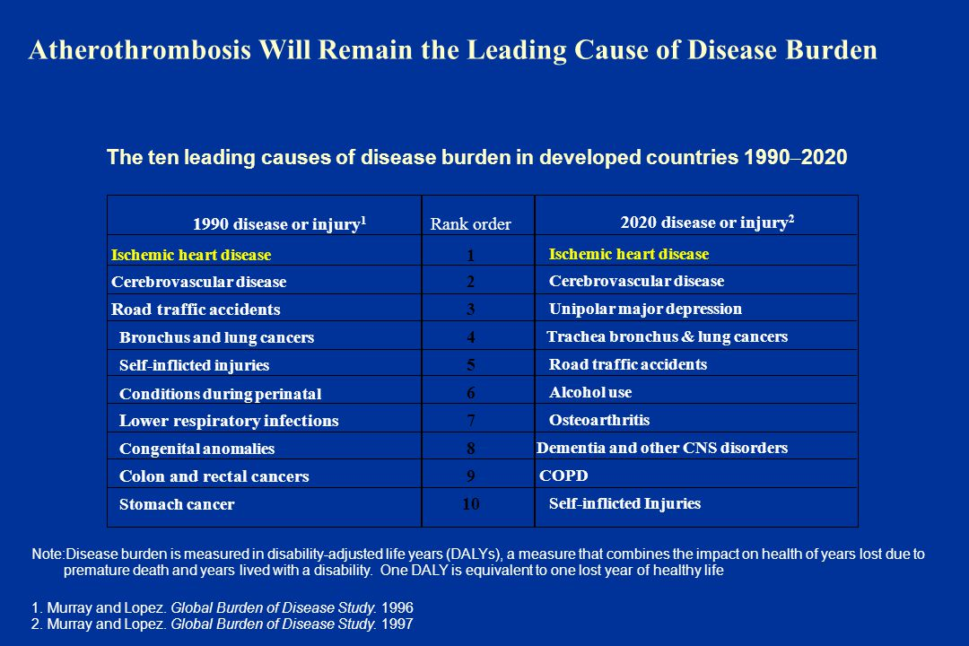Atherothrombosis Will Remain the Leading Cause of Disease Burden Note:Disease burden is measured in disability-adjusted life years (DALYs), a measure