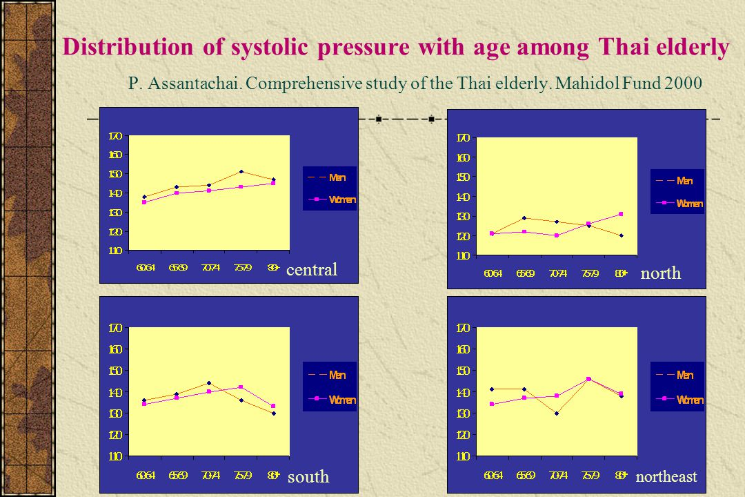 Distribution of systolic pressure with age among Thai elderly P.