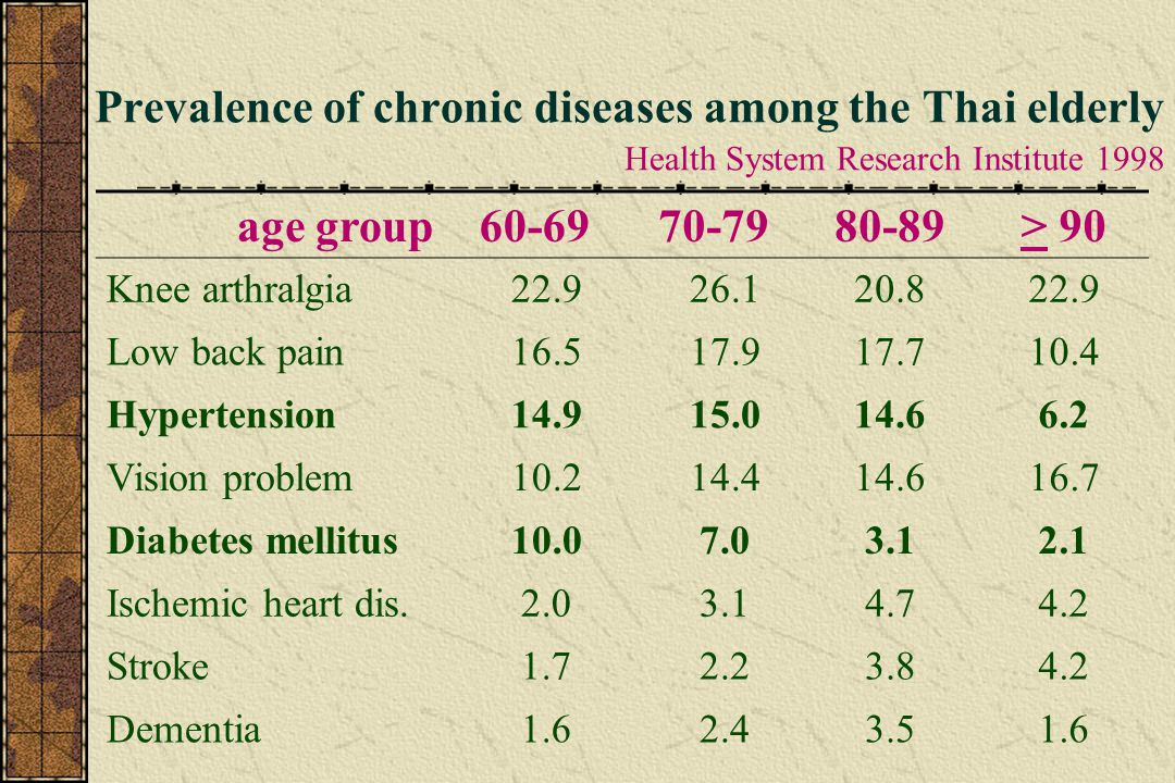 Conditions related to hypertension in the Thai elderly Health System Research Institute 1999 HT (%) Normal (%) p value Dementia4.12.8< 0.05 Long term disability24.916.2< 0.001 Barthel Activity of daily living 2.632.27< 0.05