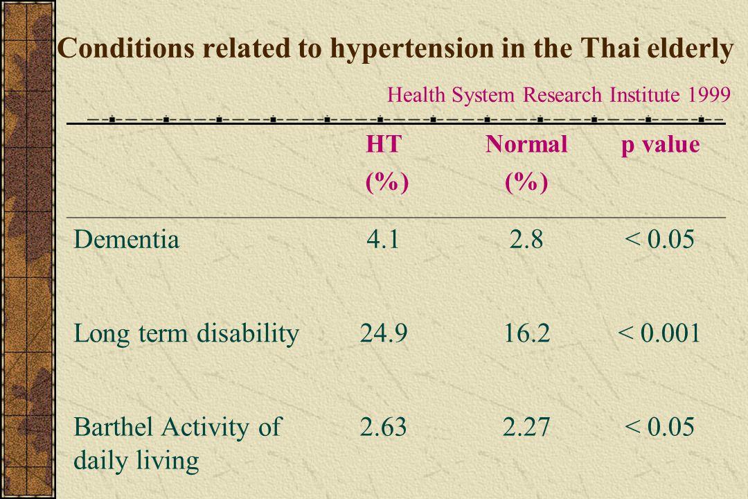 Chronic diseases influenced long term disability Health System Research Institute 1998 Odds ratioAR * Pop.AR ** Accident--421217.2 Stroke16.89788190.7 Eye disease1.93152182.9 Knee pain1.8176179.9 Hypertension1.50112166.0 * AR: attributable risk, ** Pop.AR : population attributable risk