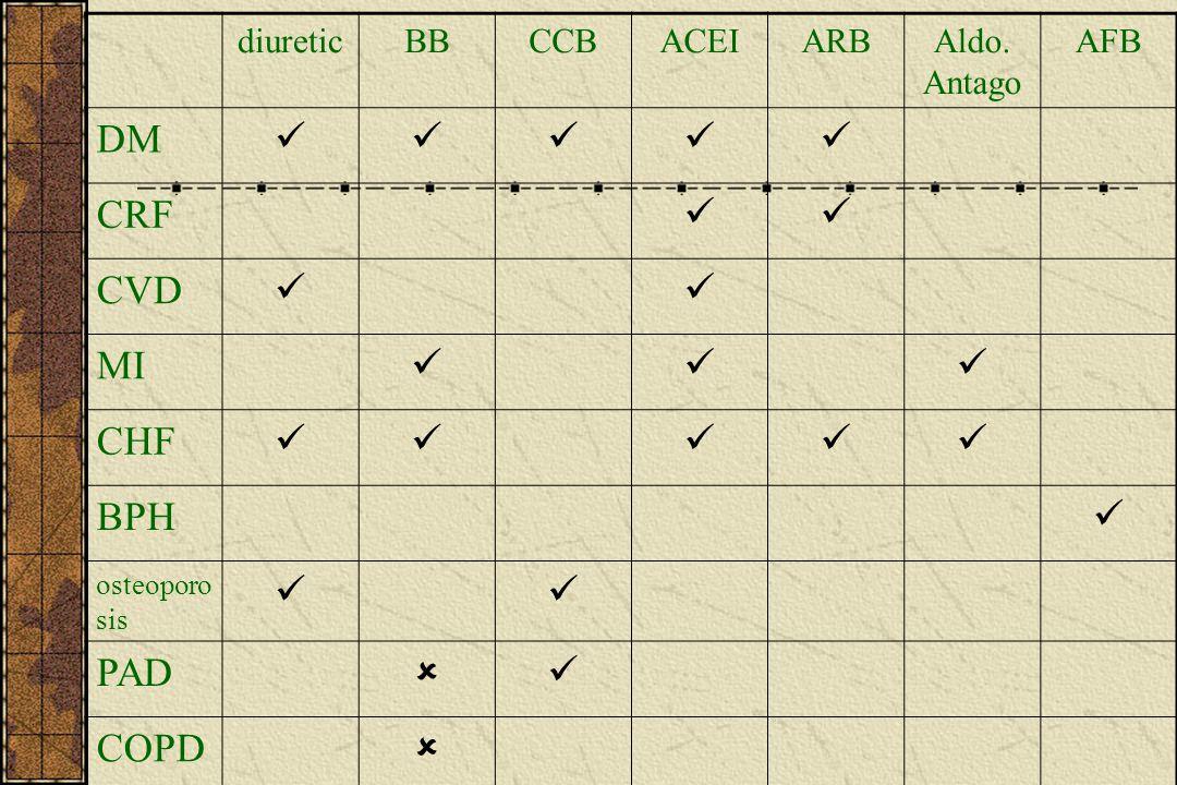 diureticBBCCBACEIARBAldo. Antago AFB DM CRF CVD MI CHF BPH osteoporo sis PAD  COPD 