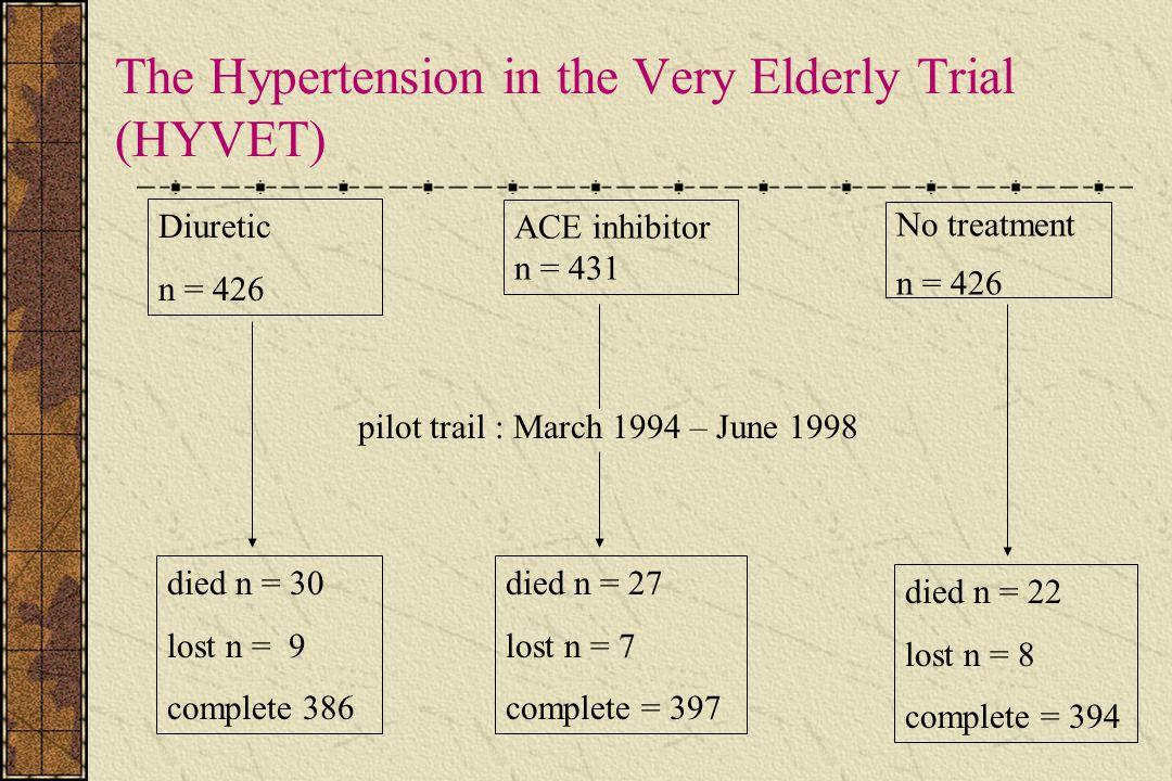 The Hypertension in the Very Elderly Trial (HYVET) Diuretic n = 426 ACE inhibitor n = 431 No treatment n = 426 died n = 30 lost n = 9 complete 386 pilot trail : March 1994 – June 1998 died n = 27 lost n = 7 complete = 397 died n = 22 lost n = 8 complete = 394