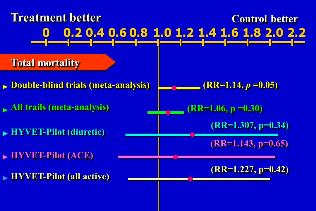 Treatment better Control better 00.20.40.60.81.01.21.41.61.82.02.2 (RR=1.307, p=0.34) (RR=1.143, p=0.65) (RR=1.227, p=0.42) Double-blind trials (meta-