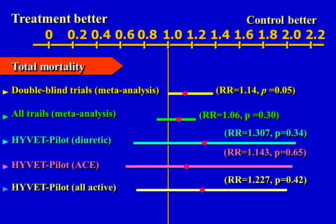 Treatment better Control better 00.20.40.60.81.01.21.41.61.82.02.2 (RR=1.307, p=0.34) (RR=1.143, p=0.65) (RR=1.227, p=0.42) Double-blind trials (meta-analysis) (RR=1.14, p =0.05) All trails (meta-analysis) (RR=1.06, p =0.30) Total mortality HYVET-Pilot (diuretic) HYVET-Pilot (ACE) HYVET-Pilot (all active)