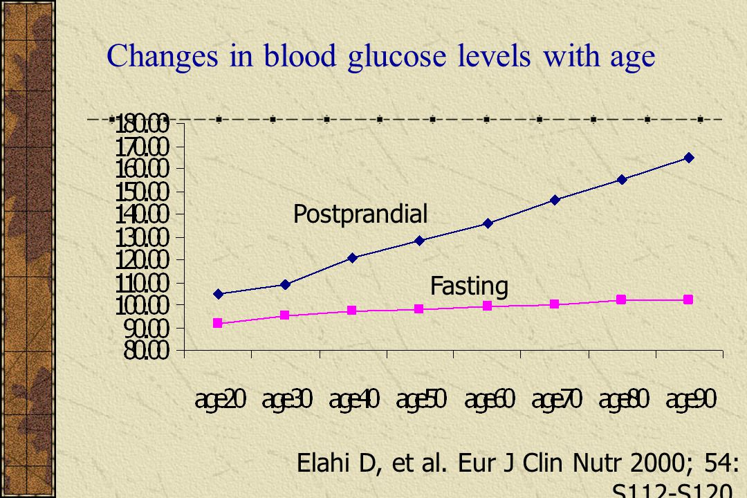 Changes in blood glucose levels with age Postprandial Fasting Elahi D, et al. Eur J Clin Nutr 2000; 54: S112-S120.