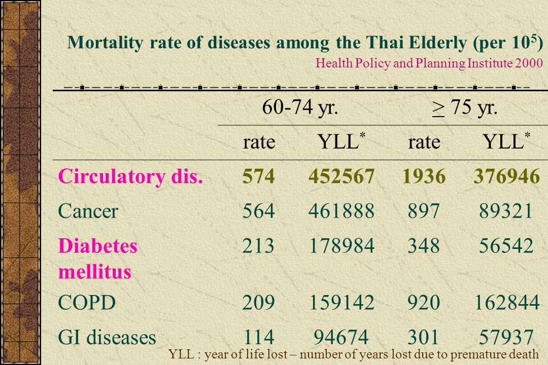 Mortality rate of diseases among the Thai Elderly (per 10 5 ) Health Policy and Planning Institute 2000 60-74 yr.> 75 yr. rateYLL * rateYLL * Circulat