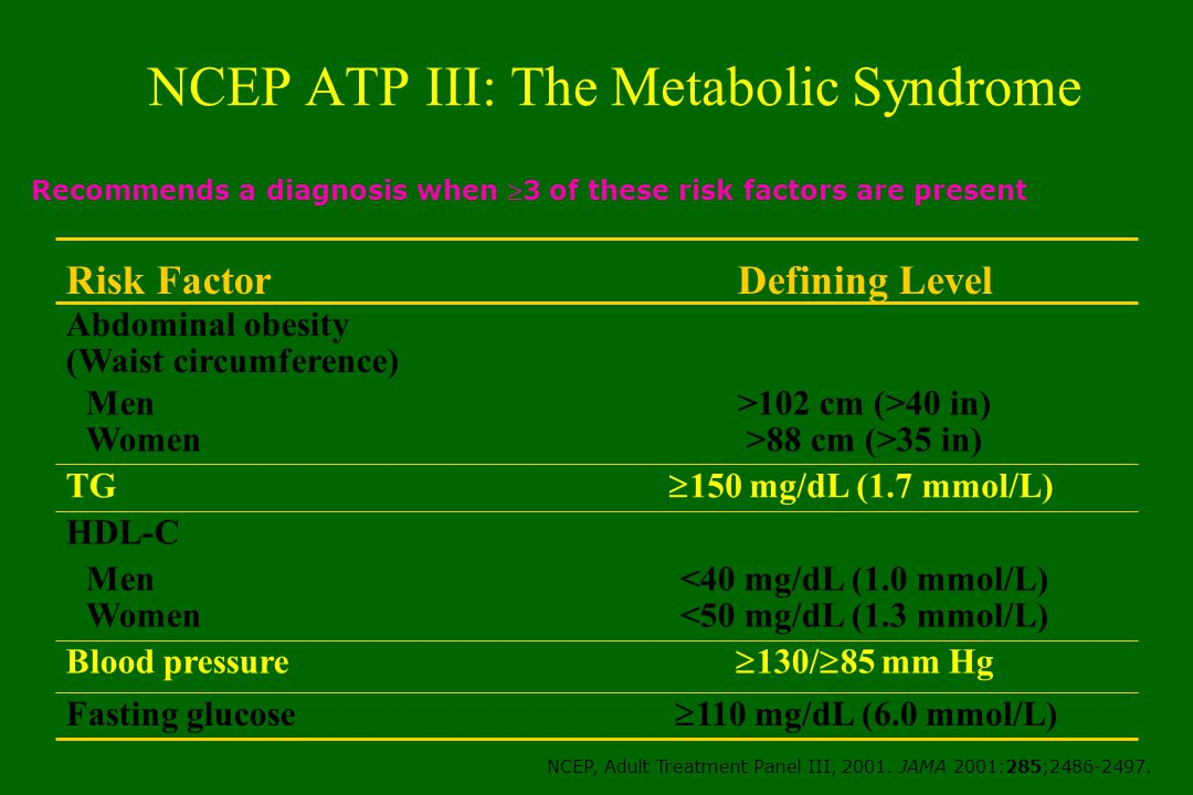NCEP ATP III: The Metabolic Syndrome <40 mg/dL (1.0 mmol/L) <50 mg/dL (1.3 mmol/L) Men Women >102 cm (>40 in) >88 cm (>35 in) Men Women  110 mg/dL (6