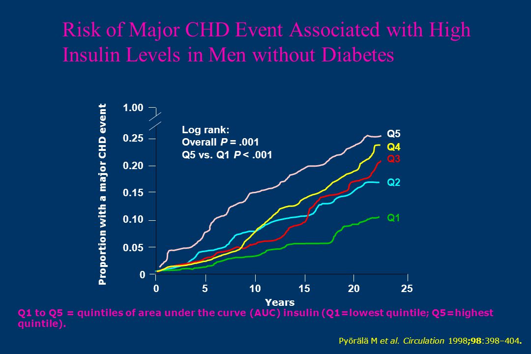 Risk of Major CHD Event Associated with High Insulin Levels in Men without Diabetes Q1 to Q5 = quintiles of area under the curve (AUC) insulin (Q1=low