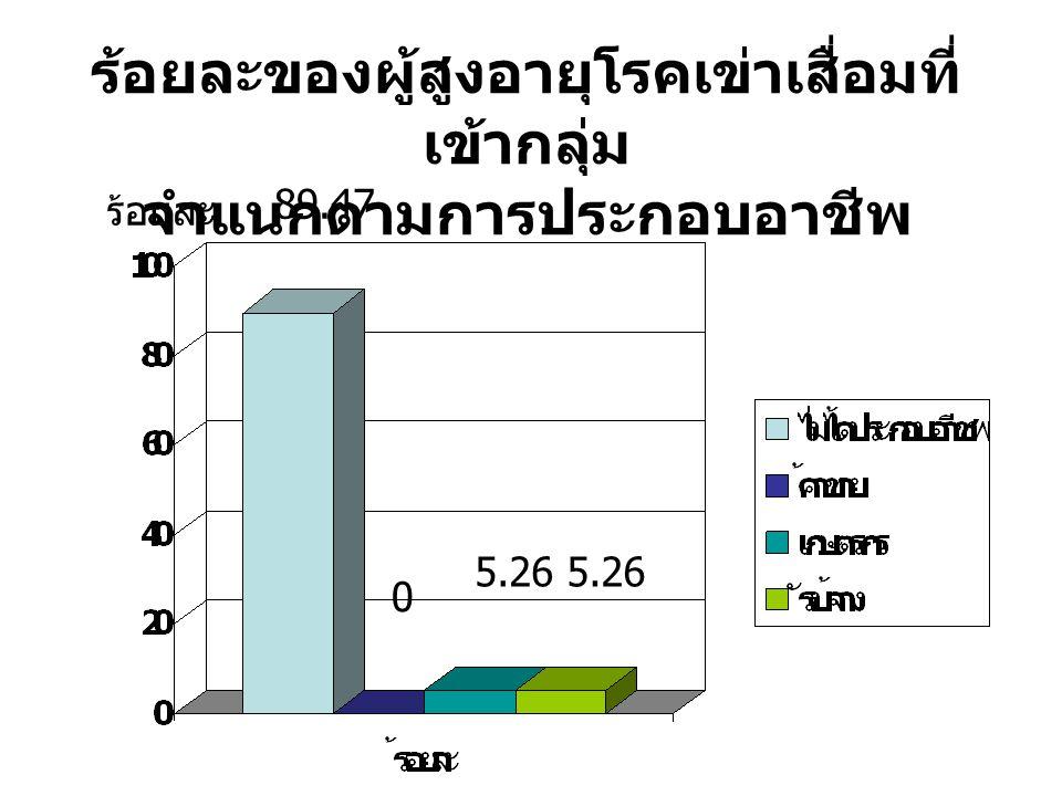 ร้อยละของผู้สูงอายุโรคเข่าเสื่อมที่ เข้ากลุ่ม จำแนกตามการประกอบอาชีพ 89.47 0 5.26 ร้อยละ