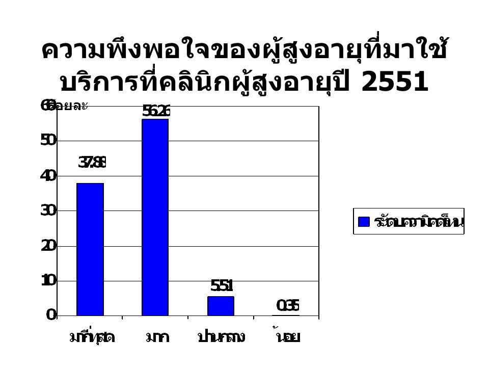 ความพึงพอใจของผู้สูงอายุที่มาใช้ บริการที่คลินิกผู้สูงอายุปี 2551 ร้อยละ