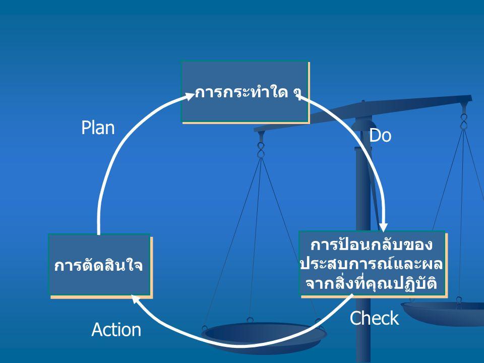 การกระทำใด ๆ การป้อนกลับของ ประสบการณ์และผล จากสิ่งที่คุณปฏิบัติ การป้อนกลับของ ประสบการณ์และผล จากสิ่งที่คุณปฏิบัติ การตัดสินใจ Plan Do Check Action