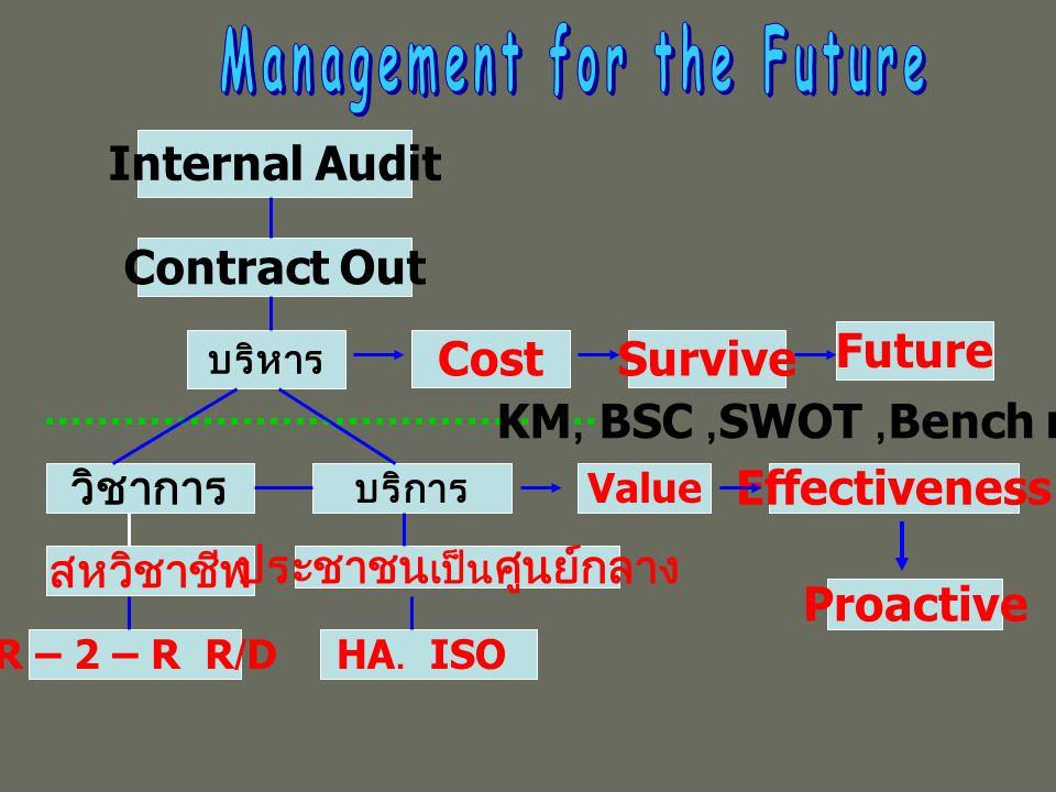 Internal Audit Contract Out บริหาร วิชาการ บริการ สหวิชาชีพ R – 2 – R R/D ประชาชน เป็น ศูนย์กลาง HA.