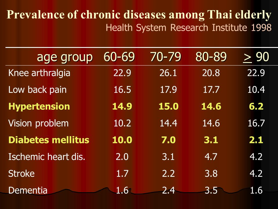 Prevalence of chronic diseases among Thai elderly Health System Research Institute 1998 age group 60-6970-7980-89 > 90 Knee arthralgia22.926.120.822.9