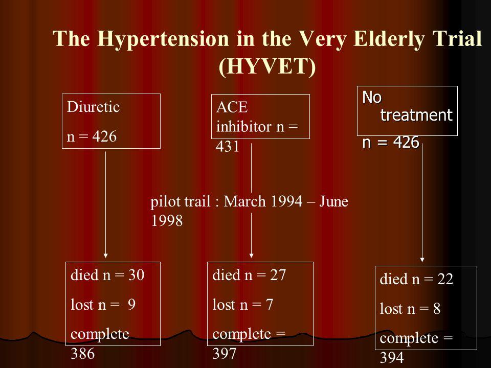 The Hypertension in the Very Elderly Trial (HYVET) Diuretic n = 426 ACE inhibitor n = 431 No treatment n = 426 died n = 30 lost n = 9 complete 386 pil