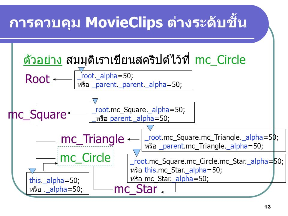 13 การควบคุม MovieClips ต่างระดับชั้น ตัวอย่าง สมมุติเราเขียนสคริปต์ไว้ที่ mc_Circle Root mc_Square mc_Triangle mc_Circle mc_Star _root._alpha=50; หรือ _parent._parent._alpha=50; _root.mc_Square._alpha=50; _หรือ parent._alpha=50; _root.mc_Square.mc_Triangle._alpha=50; หรือ _parent.mc_Triangle._alpha=50; this._alpha=50; หรือ._alpha=50; _root.mc_Square.mc_Circle.mc_Star._alpha=50; หรือ this.mc_Star._alpha=50; หรือ mc_Star._alpha=50;
