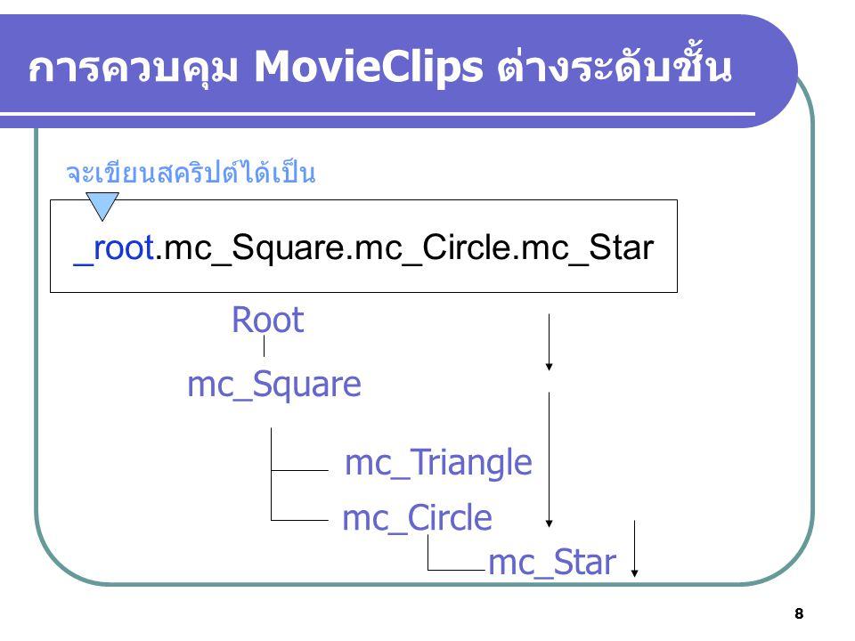 9 การควบคุม MovieClips ต่างระดับชั้น ในขั้นตอนนี้จะลองเขียนสคริปต์ในการปรับค่า alpha ให้กับมูฟวี่คลิปวงกลม onClipEvent(load){ _root.mc_Square.mc_Circle._alpha=50; }