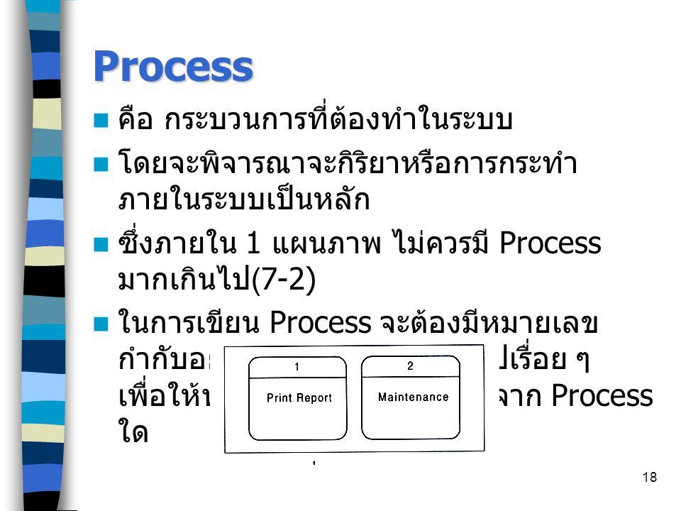 18 Process คือ กระบวนการที่ต้องทำในระบบ โดยจะพิจารณาจะกิริยาหรือการกระทำ ภายในระบบเป็นหลัก ซึ่งภายใน 1 แผนภาพ ไม่ควรมี Process มากเกินไป (7-2) ในการเขียน Process จะต้องมีหมายเลข กำกับอยู่ด้วย เป็นลำดับชั้นไล่ไปเรื่อย ๆ เพื่อให้ทราบว่า Process ใด มาจาก Process ใด