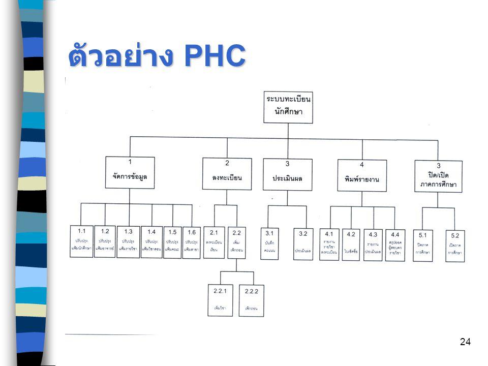 24 ตัวอย่าง PHC