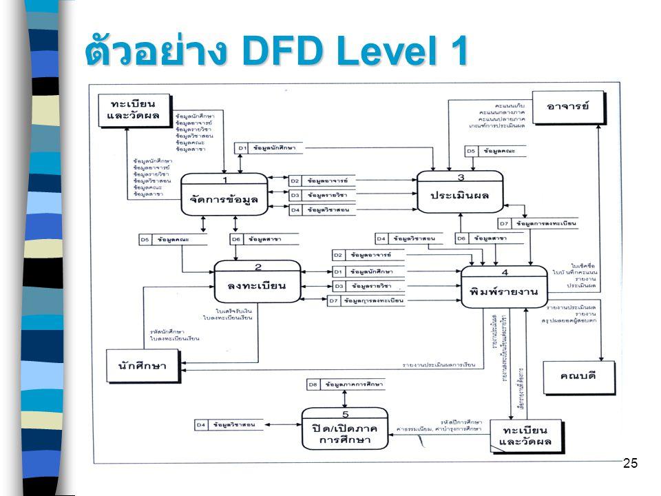 25 ตัวอย่าง DFD Level 1
