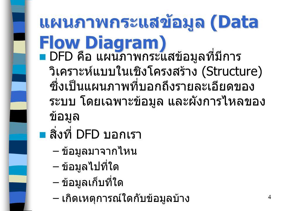 15 ขั้นตอนการเขียน DFD 1.วิเคราะห์ให้ได้ว่าระบบประกอบไปด้วย Boundaries ใดบ้างที่เกี่ยวข้อง 2.
