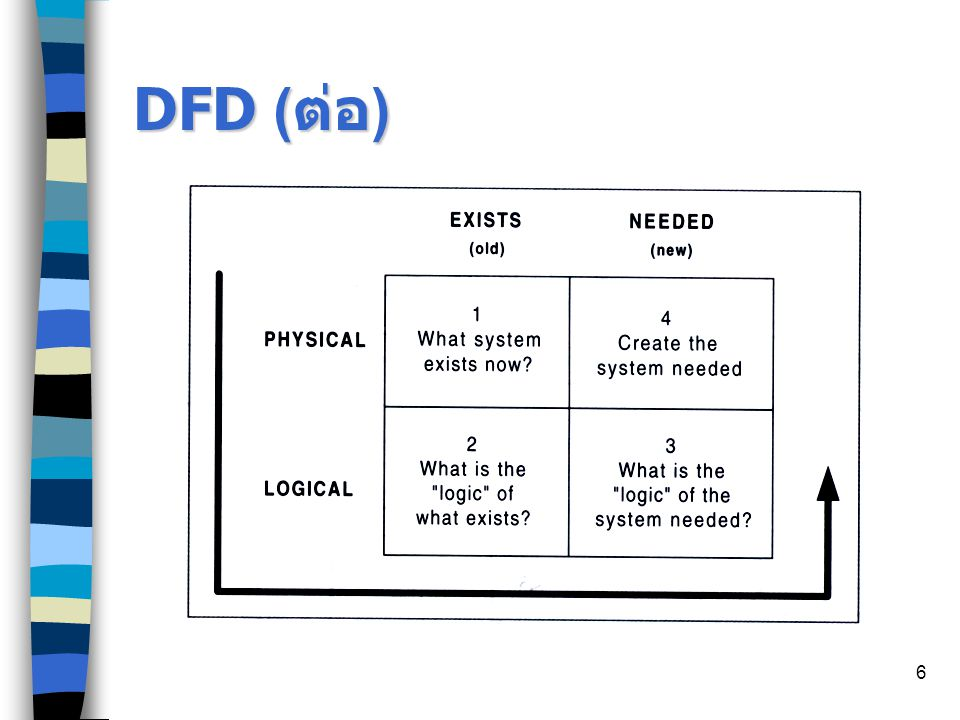 7 วัตถุประสงค์ของ DFD เป็นแผนภาพสรุปรวมข้อมูลทั้งหมดที่ได้จาก การวิเคราะห์ เป็นข้อตกลงร่วมกันระหว่าง SA และ User เป็นแผนภาพที่ใช้ในการพัฒนาต่อในขั้นตอน ออกแบบ เป็นแผนภาพที่ใช้ในการอ้างอิง หรือเพื่อใช้ พัฒนาต่อ ทราบที่ไปที่มาของกระบวนการต่าง ๆ ดังนั้น DFD จึงมีความสำคัญมากต่อการพัฒนาระบบ ซึ่ง SA หรือ Programmer ไม่สามารถมองข้ามได้