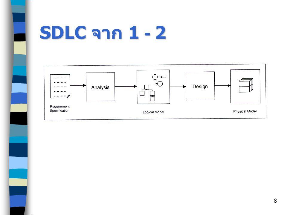 8 SDLC จาก 1 - 2