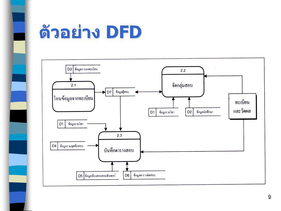 9 ตัวอย่าง DFD