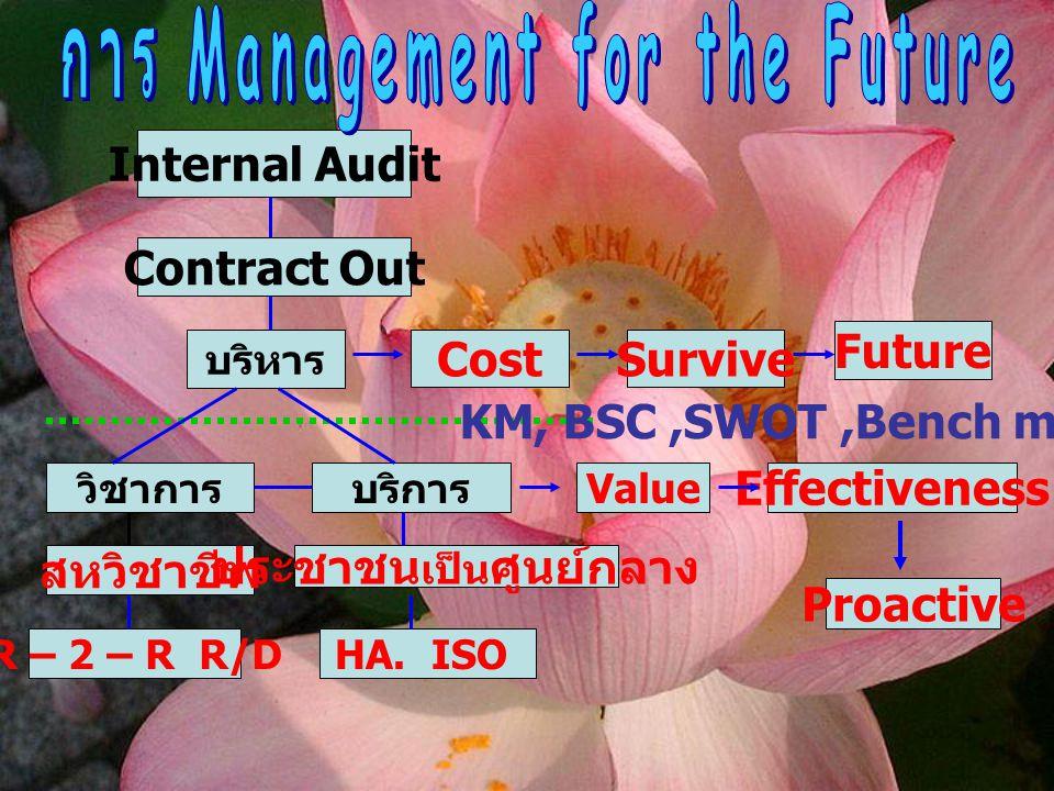 Internal Audit Contract Out บริหาร วิชาการบริการ สหวิชาชีพ R – 2 – R R/D ประชาชน เป็น ศูนย์กลาง HA. ISO Value CostSurvive Future KM, BSC,SWOT,Bench ma