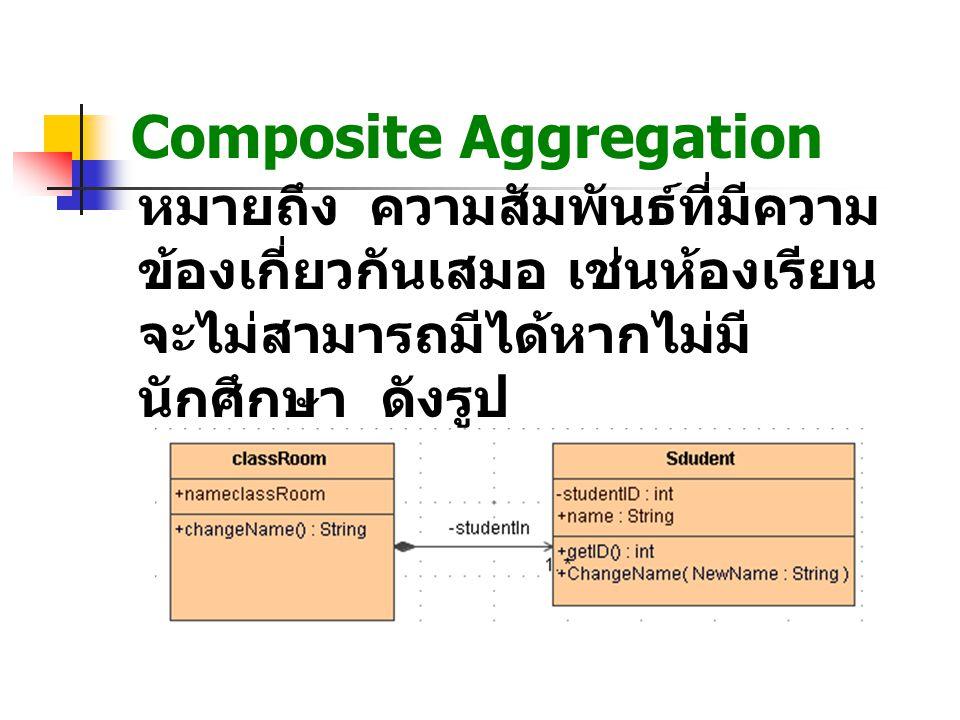 Composite Aggregation หมายถึง ความสัมพันธ์ที่มีความ ข้องเกี่ยวกันเสมอ เช่นห้องเรียน จะไม่สามารถมีได้หากไม่มี นักศึกษา ดังรูป