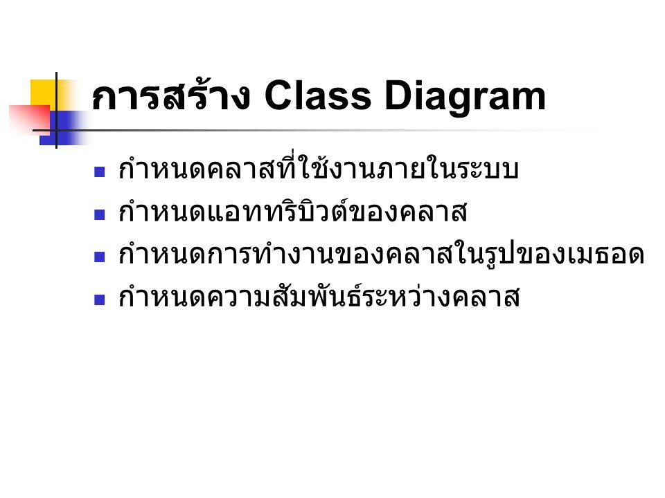 การสร้าง Class Diagram กำหนดคลาสที่ใช้งานภายในระบบ กำหนดแอททริบิวต์ของคลาส กำหนดการทำงานของคลาสในรูปของเมธอด กำหนดความสัมพันธ์ระหว่างคลาส