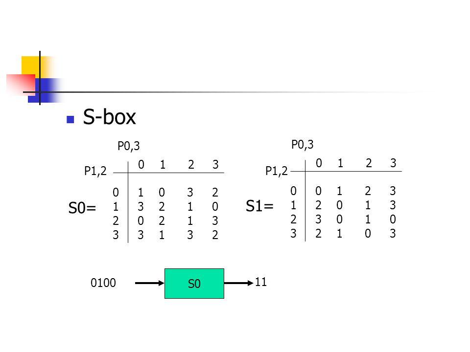 S-box 0 1 2 3 0 1 0 3 2 1 3 2 1 0 2 0 2 1 3 3 3 1 3 2 P0,3 P1,2 0 1 2 3 0 0 1 2 3 1 2 0 1 3 2 3 0 1 0 3 2 1 0 3 P0,3 P1,2 S0= S1= 0100 S0 11
