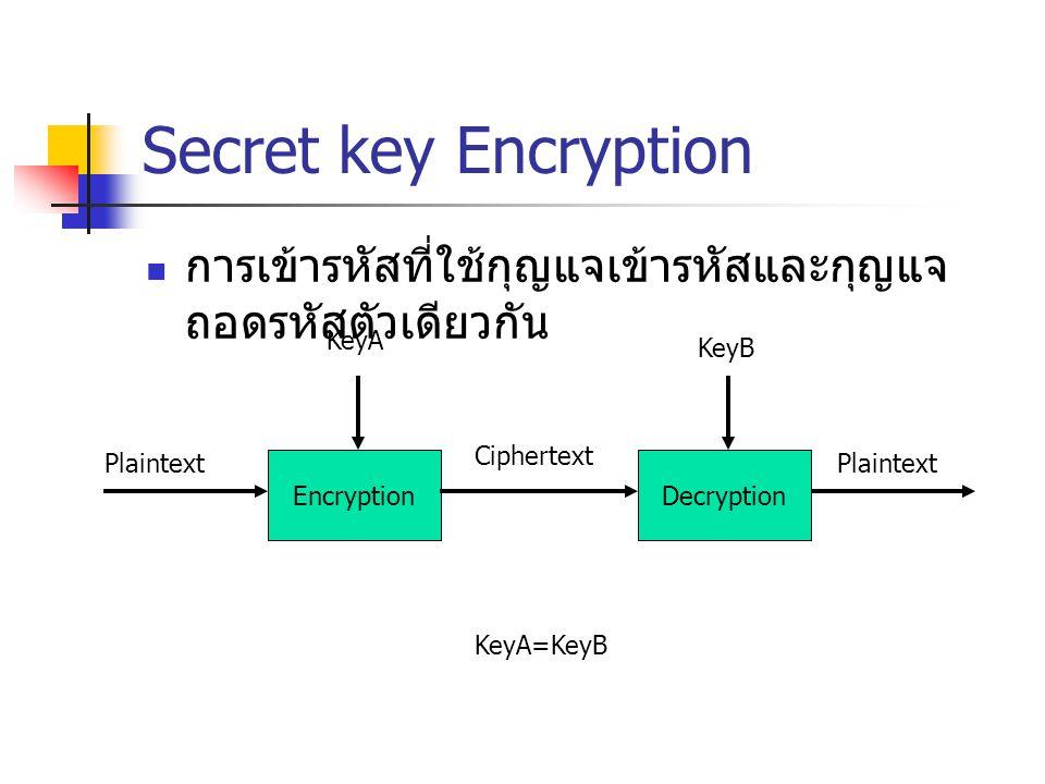 Secret key Encryption การเข้ารหัสที่ใช้กุญแจเข้ารหัสและกุญแจ ถอดรหัสตัวเดียวกัน Encryption Plaintext Ciphertext KeyA Decryption Plaintext KeyB KeyA=Ke