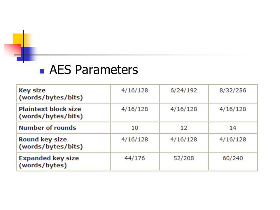AES Parameters