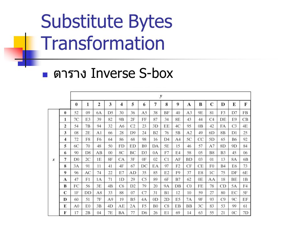 Substitute Bytes Transformation ตาราง Inverse S-box