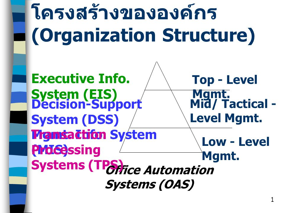 1 โครงสร้างขององค์กร (Organization Structure) Top - Level Mgmt. Mid/ Tactical - Level Mgmt. Low - Level Mgmt. Executive Info. System (EIS) Decision-Su