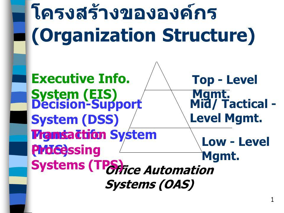 2 Office Automation Systems (OAS) เป็นระบบที่มีการนำเทคโนโลยี ทางด้านการสื่อสารข้อมูลและ คอมพิวเตอร์มาช่วยในการ ปฏิบัติงานต่างๆ ในสำนักงาน เช่น PC, Mainframe, Application S/W, etc.