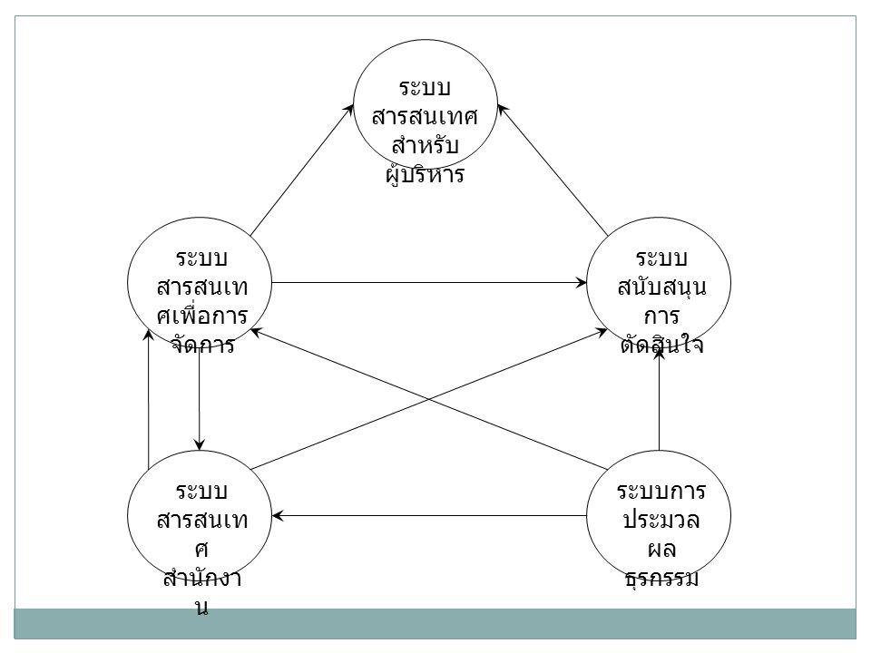 ระบบการ ประมวล ผล ธุรกรรม ระบบ สารสนเท ศ สำนักงา น ระบบ สนับสนุน การ ตัดสินใจ ระบบ สารสนเท ศเพื่อการ จัดการ ระบบ สารสนเทศ สำหรับ ผู้บริหาร