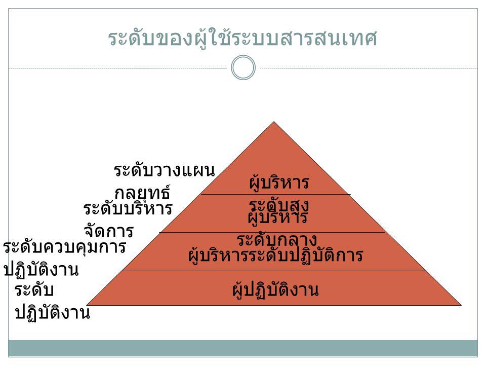ระดับของผู้ใช้ระบบสารสนเทศ ผู้ปฏิบัติงาน ผู้บริหารระดับปฏิบัติการ ผู้บริหาร ระดับกลาง ผู้บริหาร ระดับสูง ระดับ ปฏิบัติงาน ระดับควบคุมการ ปฏิบัติงาน ระ