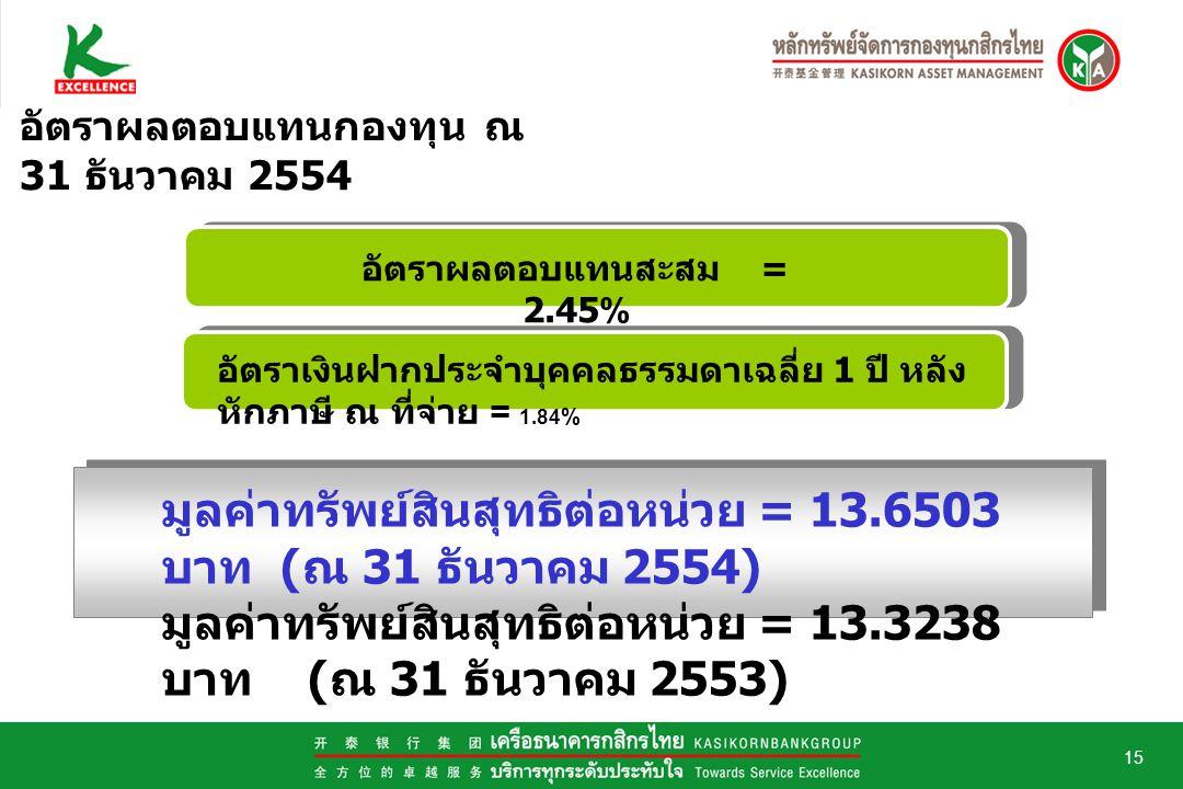 15 อัตราผลตอบแทนกองทุน ณ 31 ธันวาคม 2554 มูลค่าทรัพย์สินสุทธิต่อหน่วย = 13.6503 บาท ( ณ 31 ธันวาคม 2554) มูลค่าทรัพย์สินสุทธิต่อหน่วย = 13.3238 บาท ( ณ 31 ธันวาคม 2553) อัตราผลตอบแทนสะสม = 2.45% อัตราเงินฝากประจำบุคคลธรรมดาเฉลี่ย 1 ปี หลัง หักภาษี ณ ที่จ่าย = 1.84 %